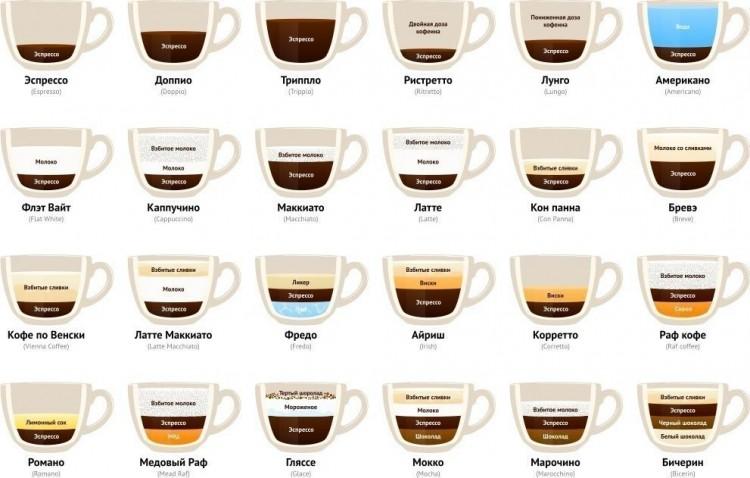 фото инфографика обзор напитков на основе кофе эспрессо