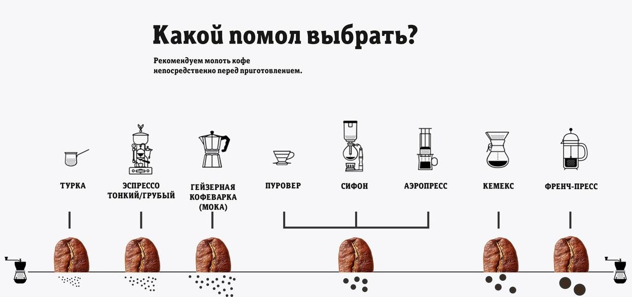фото какой помол кофе выбрать