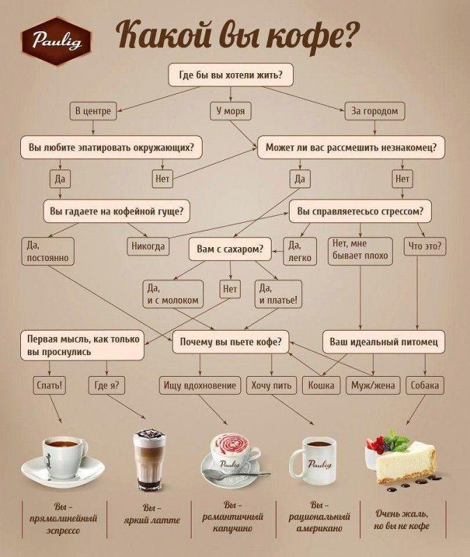 фото какой вы вид кофе
