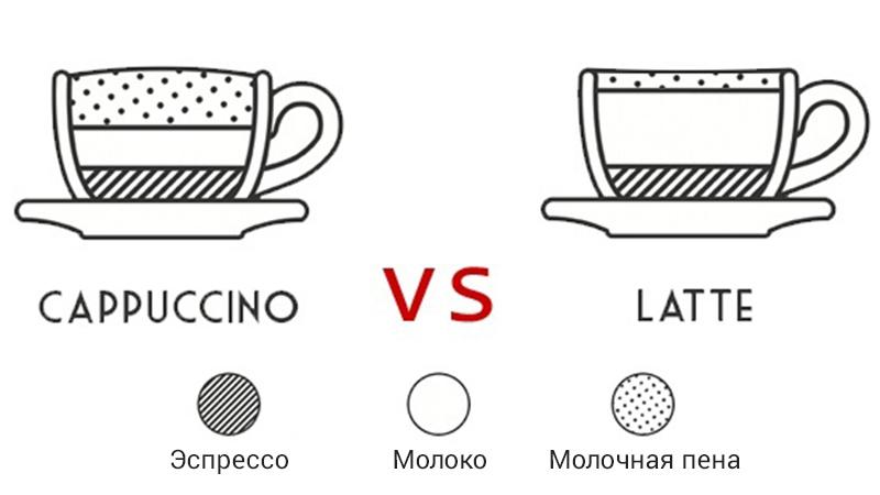 какая разница между латте и капучино
