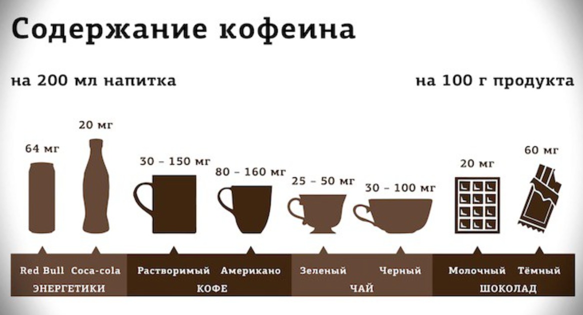 содержание кофе в напитках