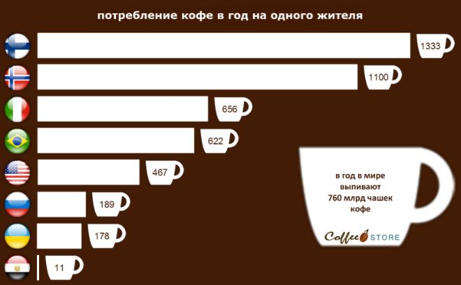 статистика употрбления кофе на одного жителя в разных странах