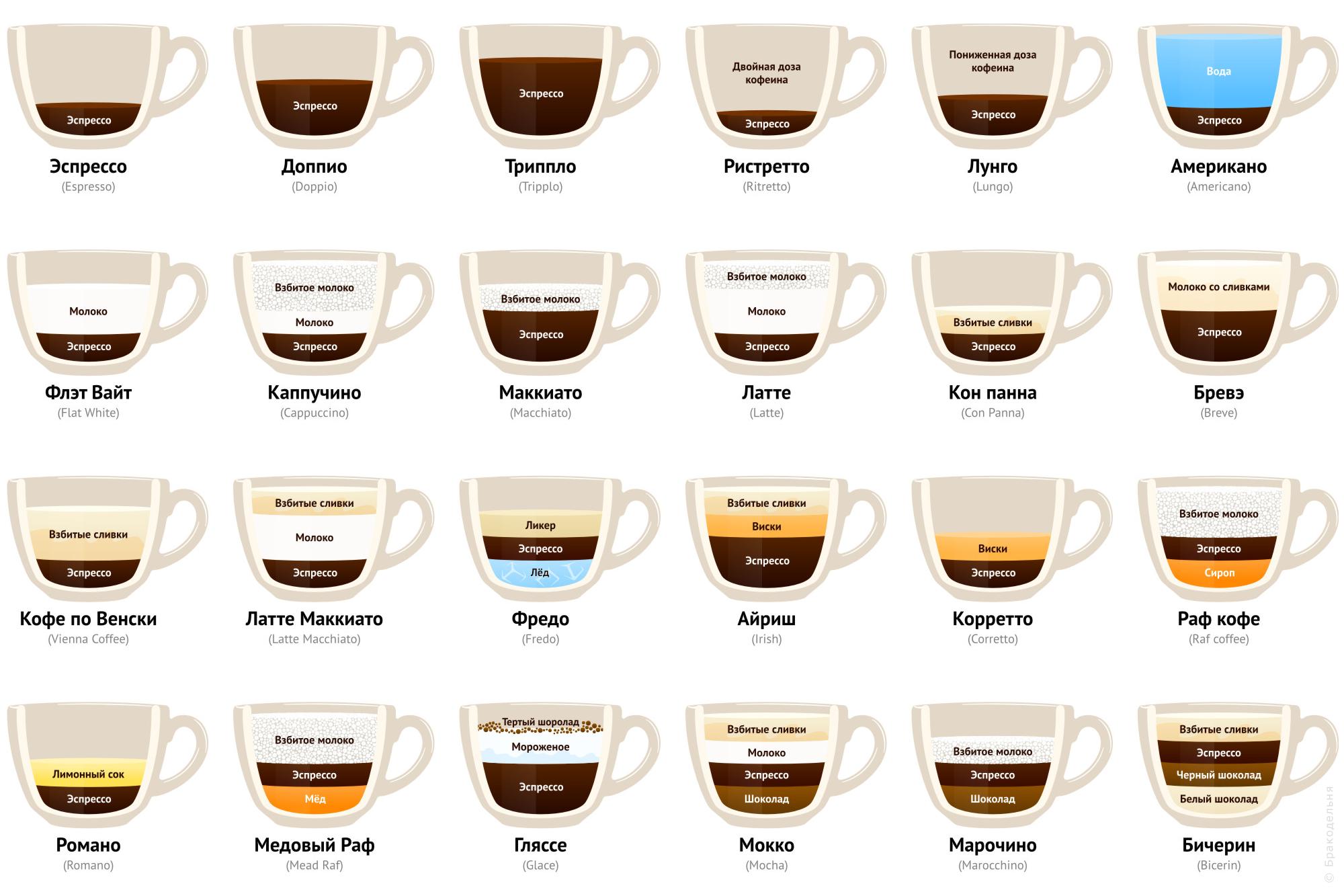 виды напитков на основе кофе