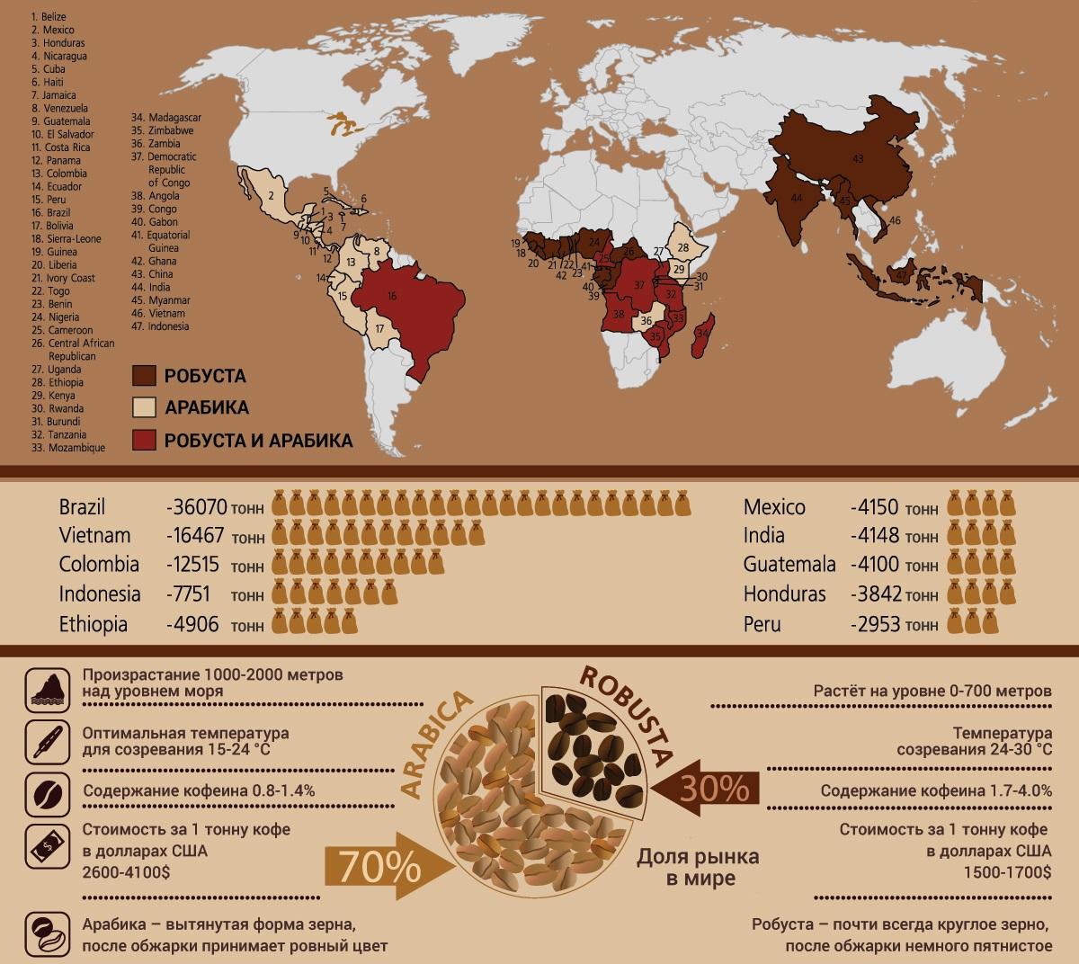 страны, выращивающие робусту