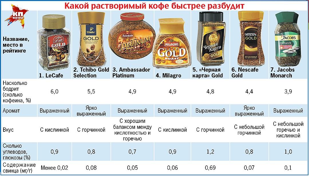 фото известных марок растворимого кофе
