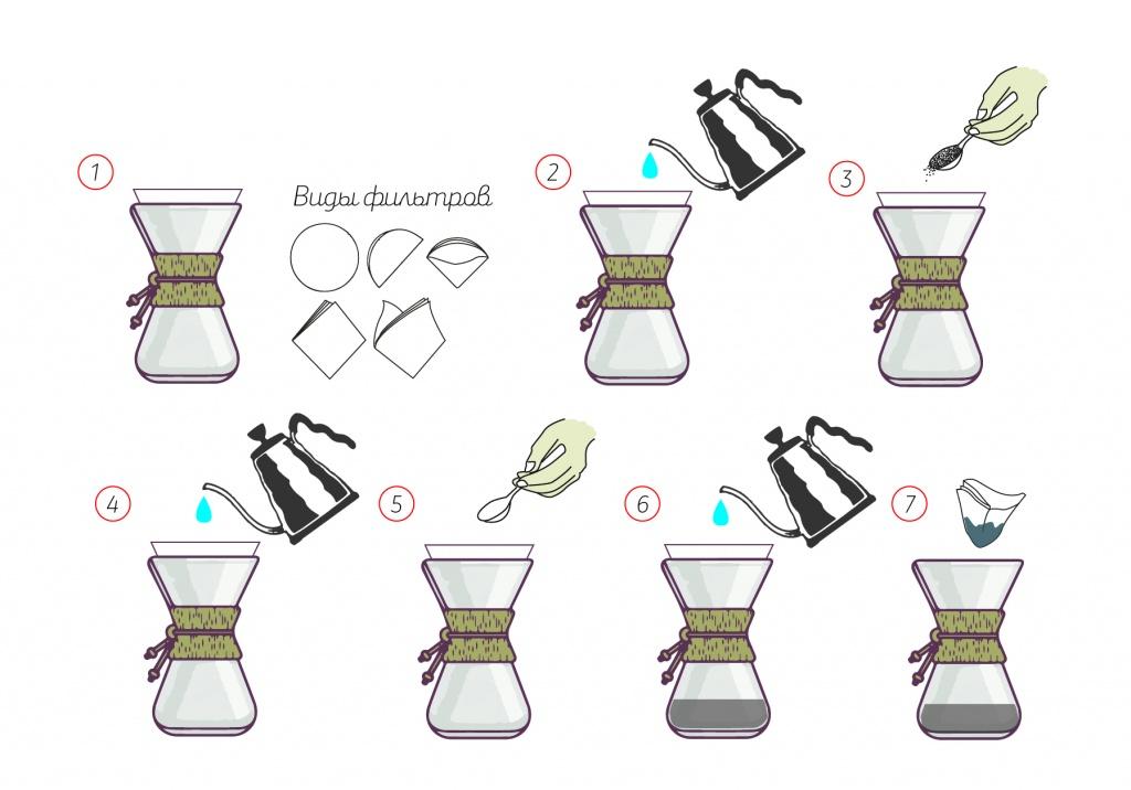 фото инструкция по завариванию кофе в кемексе