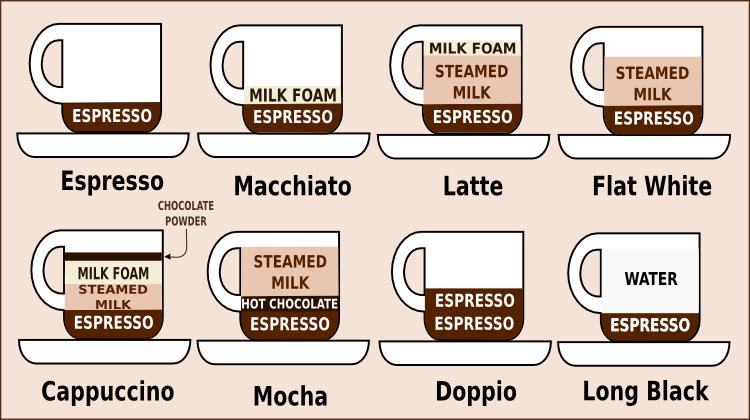 фото кофейных напитков в Австралии