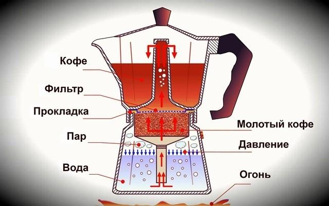 принцип работы кофеварки гейзерного типа
