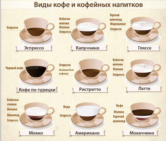 разные виды кофе и кофейных напитков