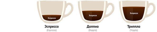 какая разница между эспрессо и доппио