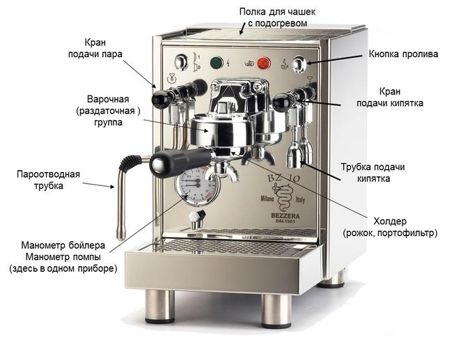 фото как правильно пользоваться кофеваркой рожкового типа