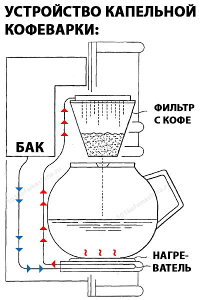 фото как работает капельная кофеварка