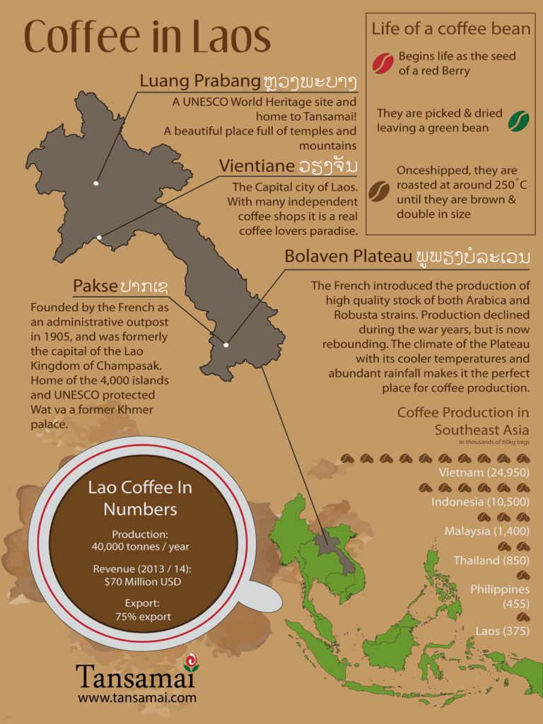 карта производства кофе в Лаосе
