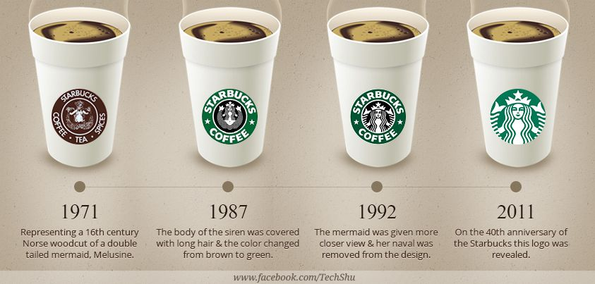 как менялся логотип Старбакс