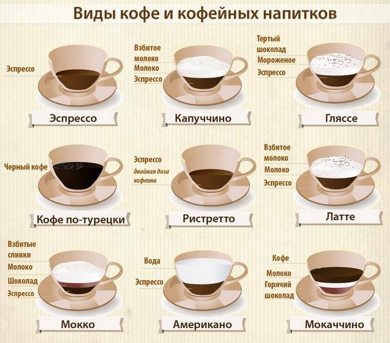 фото как готовить напитки на основе кофе