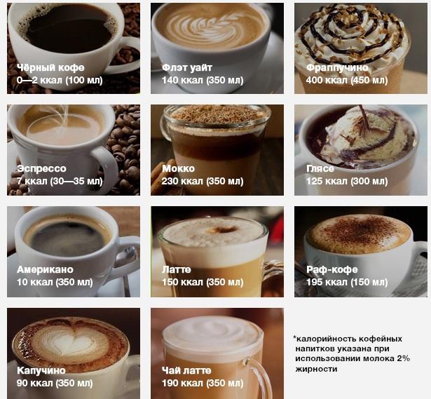 какая калорийность у кофейных напитков